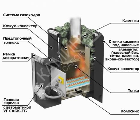 Печь банная газо-дровяная Уралочка 16