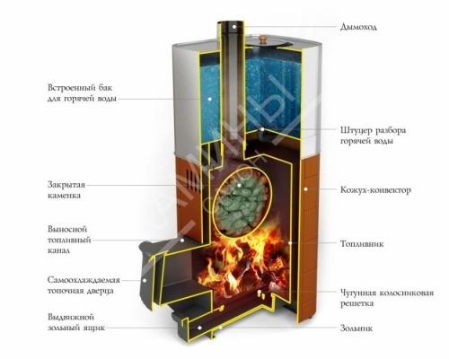 Банная печь Бирюса 2013 Carbon ДА ЗК антрацит